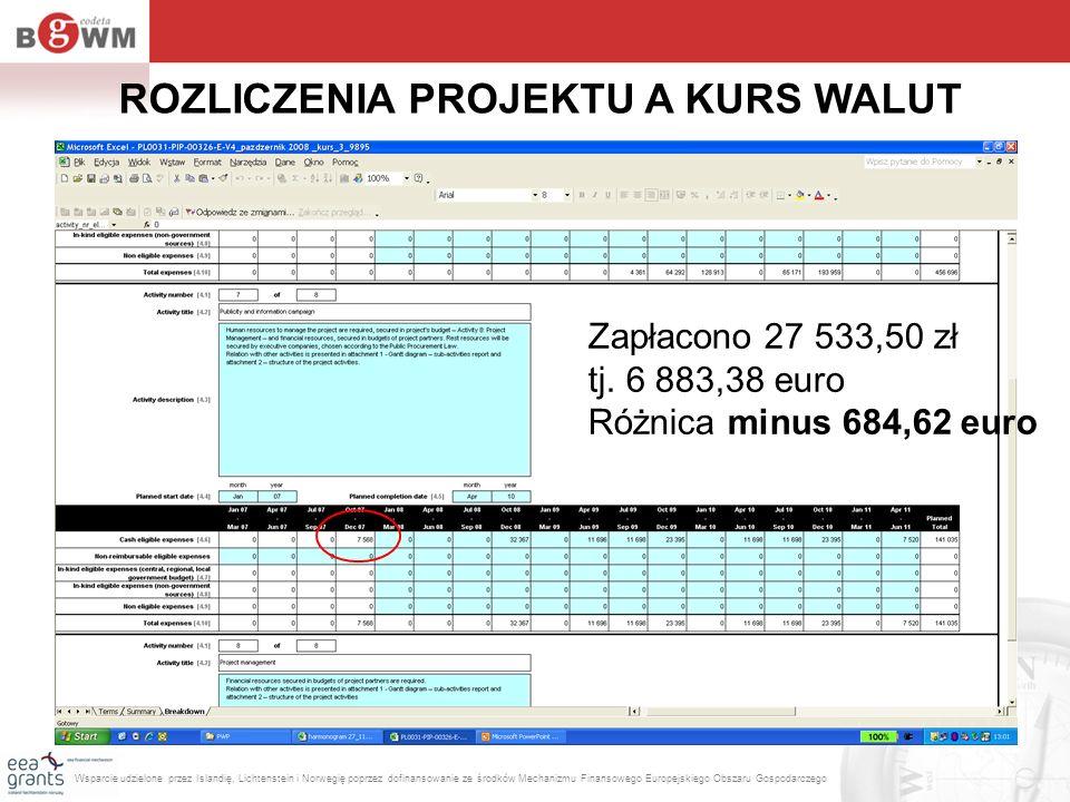 ROZLICZENIA PROJEKTU A KURS WALUT Zapłacono 27 533,50 zł tj. 6 883,38 euro Różnica minus 684,62 euro