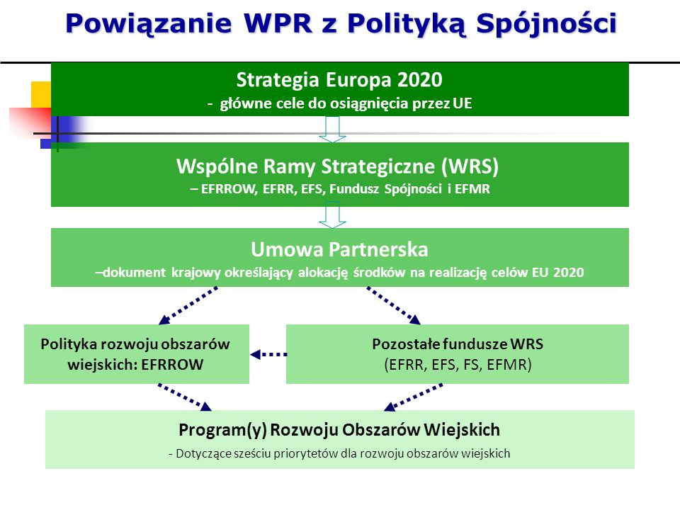 Powiązanie WPR z Polityką Spójności Wspólne Ramy Strategiczne (WRS) – EFRROW, EFRR, EFS, Fundusz Spójności i EFMR Umowa Partnerska –dokument krajowy o