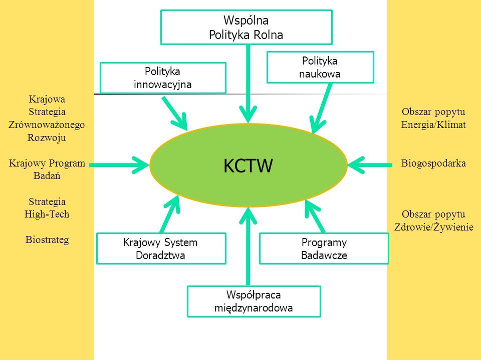 Krajowa Strategia Zrównoważonego Rozwoju Krajowy Program Badań Strategia High-Tech Biostrateg Obszar popytu Energia/Klimat Biogospodarka Obszar popytu