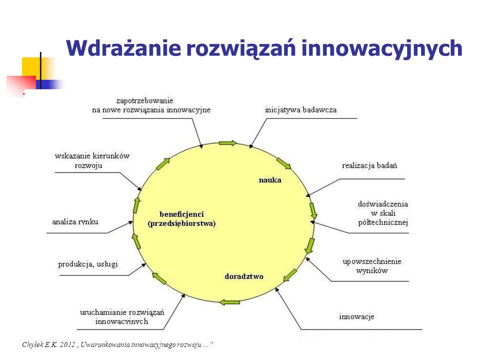 Wdrażanie rozwiązań innowacyjnych Chyłek E.K. 2012 Uwarunkowania innowacyjnego rozwoju …