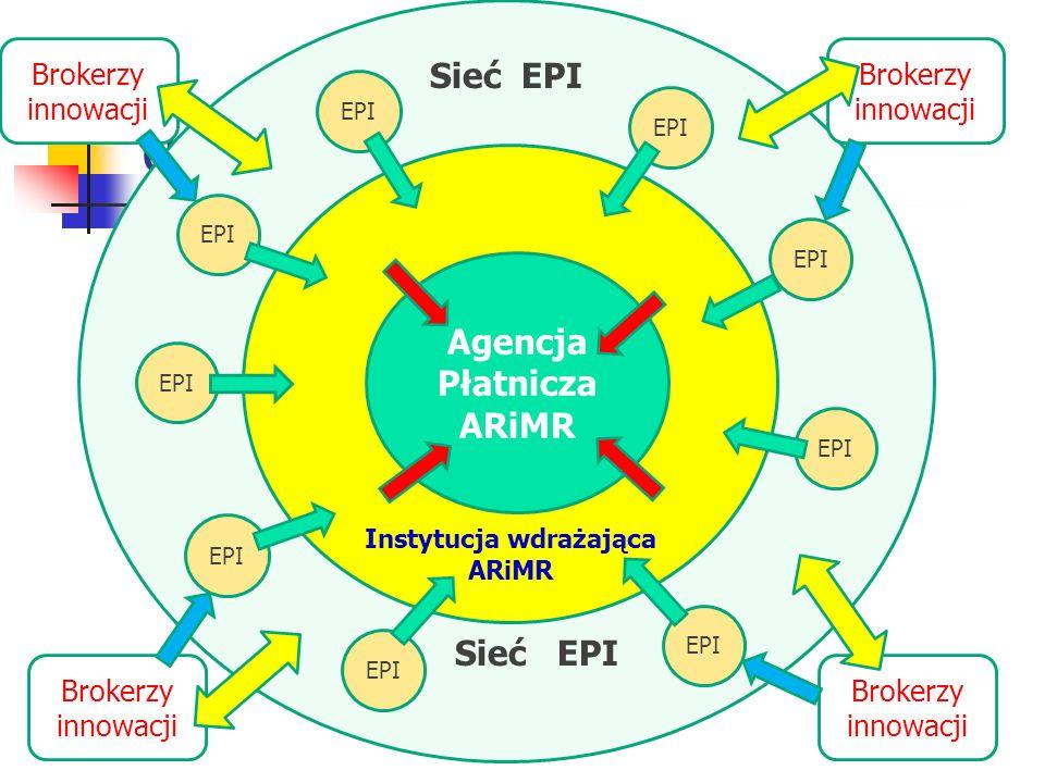 g Sieć EPI Sieć EPI Instytucja wdrażająca ARiMR EPI Agencja Płatnicza ARiMR EPI Brokerzy innowacji