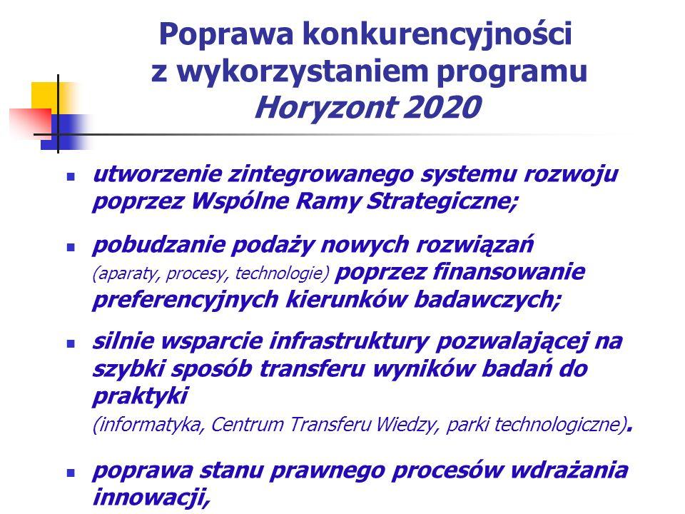 Poprawa konkurencyjności z wykorzystaniem programu Horyzont 2020 utworzenie zintegrowanego systemu rozwoju poprzez Wspólne Ramy Strategiczne; pobudzan