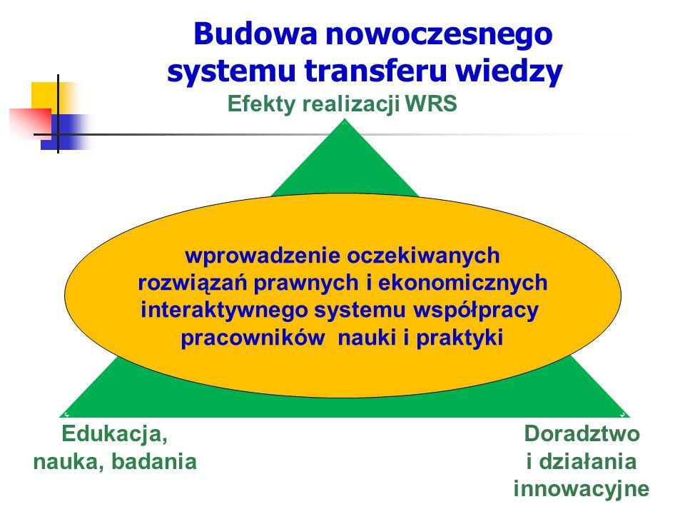 Budowa nowoczesnego systemu transferu wiedzy Edukacja, nauka, badania Doradztwo i działania innowacyjne wprowadzenie oczekiwanych rozwiązań prawnych i