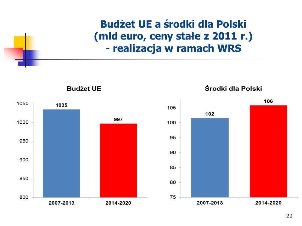 22 Budżet UE a środki dla Polski (mld euro, ceny stałe z 2011 r.) - realizacja w ramach WRS