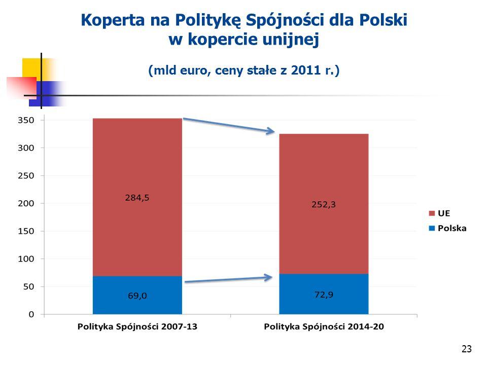 23 Koperta na Politykę Spójności dla Polski w kopercie unijnej (mld euro, ceny stałe z 2011 r.)