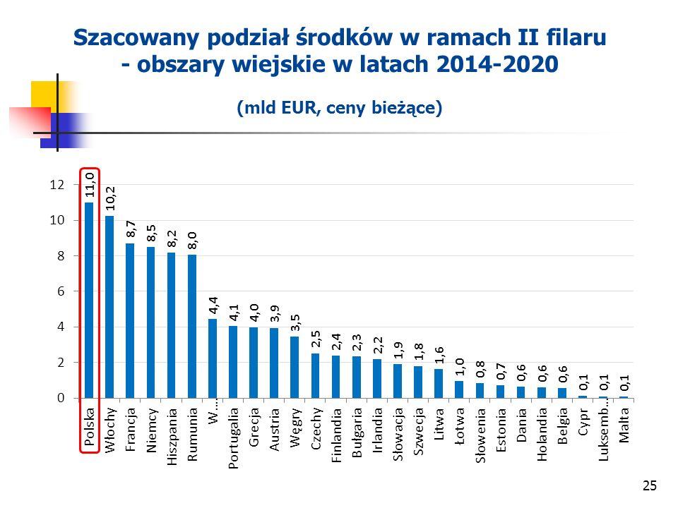 25 Szacowany podział środków w ramach II filaru - obszary wiejskie w latach 2014-2020 (mld EUR, ceny bieżące)