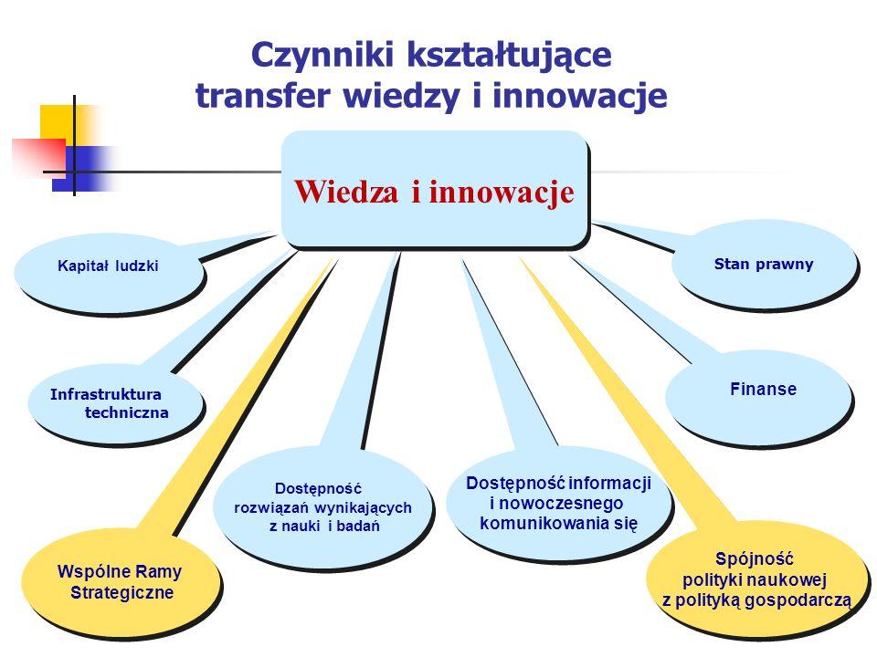 Infrastruktura techniczna Dostępność rozwiązań wynikających z nauki i badań Stan prawny Kapitał ludzki Czynniki kształtujące transfer wiedzy i innowac