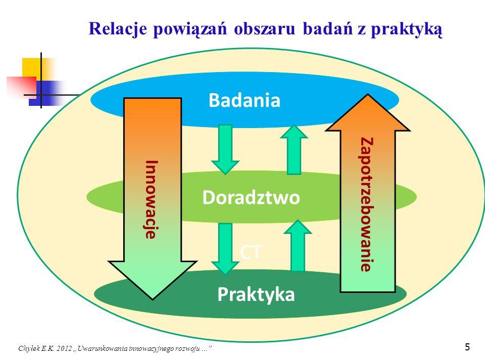 CT Badania Doradztwo Praktyka Innowacje Zapotrzebowanie Relacje powiązań obszaru badań z praktyką Chyłek E.K. 2012 Uwarunkowania innowacyjnego rozwoju