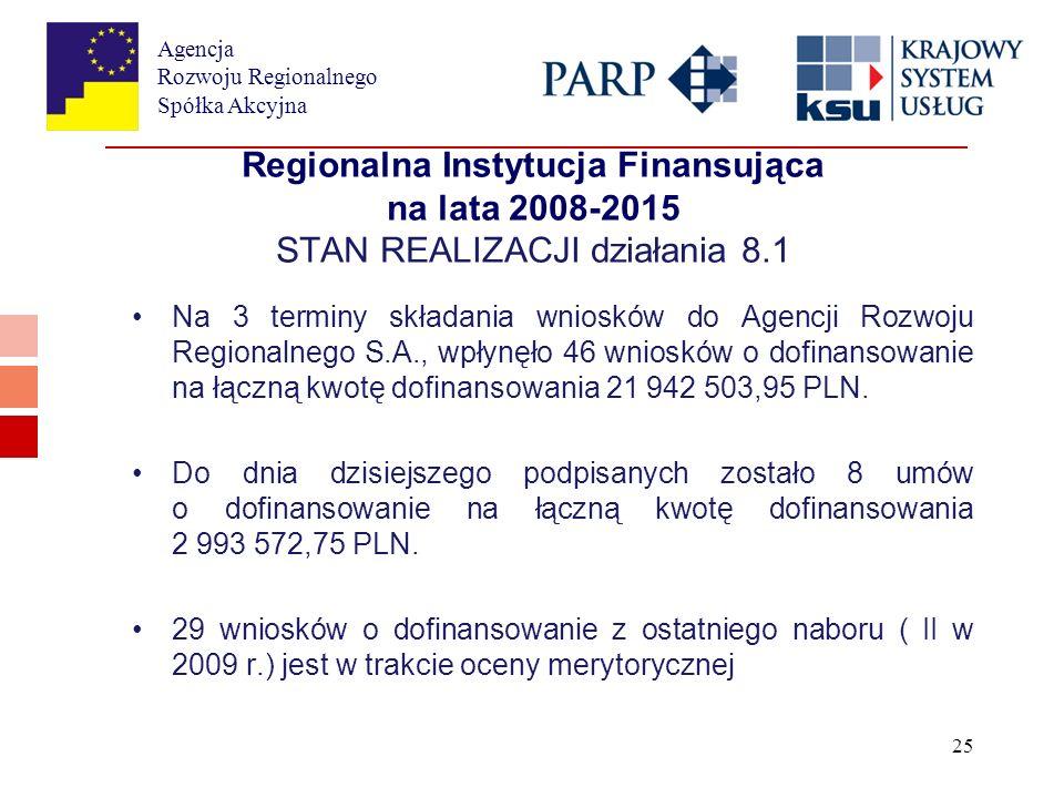 Agencja Rozwoju Regionalnego Spółka Akcyjna 25 Regionalna Instytucja Finansująca na lata 2008-2015 STAN REALIZACJI działania 8.1 Na 3 terminy składania wniosków do Agencji Rozwoju Regionalnego S.A., wpłynęło 46 wniosków o dofinansowanie na łączną kwotę dofinansowania 21 942 503,95 PLN.