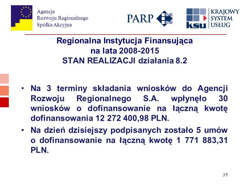 Agencja Rozwoju Regionalnego Spółka Akcyjna 35 Regionalna Instytucja Finansująca na lata 2008-2015 STAN REALIZACJI działania 8.2 Na 3 terminy składania wniosków do Agencji Rozwoju Regionalnego S.A.