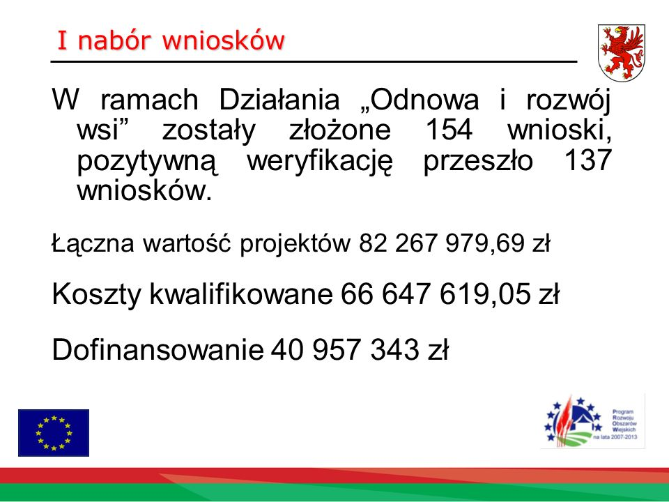 I nabór wniosków W ramach Działania Odnowa i rozwój wsi zostały złożone 154 wnioski, pozytywną weryfikację przeszło 137 wniosków.