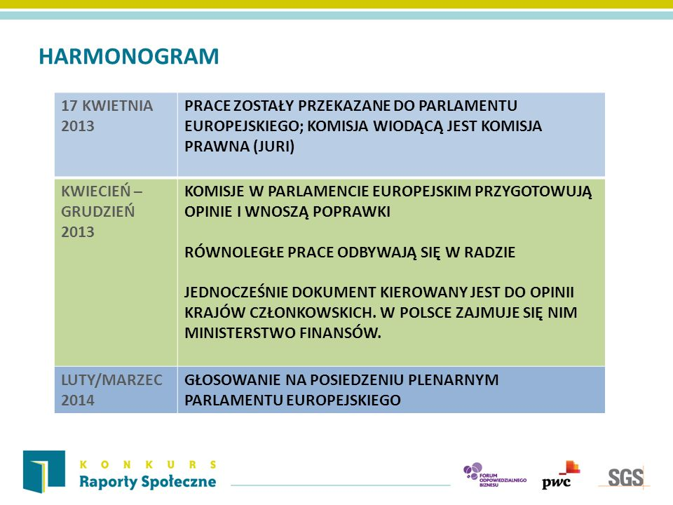 HARMONOGRAM 17 KWIETNIA 2013 PRACE ZOSTAŁY PRZEKAZANE DO PARLAMENTU EUROPEJSKIEGO; KOMISJA WIODĄCĄ JEST KOMISJA PRAWNA (JURI) KWIECIEŃ – GRUDZIEŃ 2013 KOMISJE W PARLAMENCIE EUROPEJSKIM PRZYGOTOWUJĄ OPINIE I WNOSZĄ POPRAWKI RÓWNOLEGŁE PRACE ODBYWAJĄ SIĘ W RADZIE JEDNOCZEŚNIE DOKUMENT KIEROWANY JEST DO OPINII KRAJÓW CZŁONKOWSKICH.