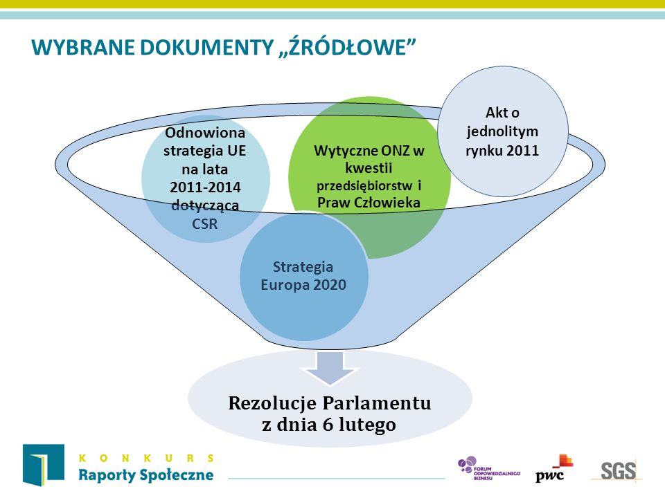 WYBRANE DOKUMENTY ŹRÓDŁOWE Rezolucje Parlamentu z dnia 6 lutego Wytyczne ONZ w kwestii przedsiębiorstw i Praw Człowieka Odnowiona strategia UE na lata 2011-2014 dotycząca CSR Strategia Europa 2020 Akt o jednolitym rynku 2011
