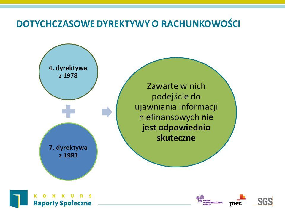 DOTYCHCZASOWE DYREKTYWY O RACHUNKOWOŚCI 4. dyrektywa z 1978 7. dyrektywa z 1983 Zawarte w nich podejście do ujawniania informacji niefinansowych nie j