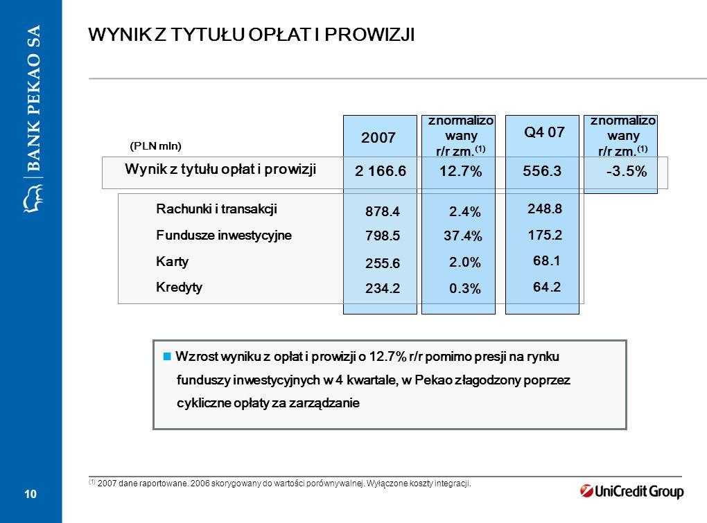 10 WYNIK Z TYTUŁU OPŁAT I PROWIZJI 2007 (PLN mln) 2 166.6-3.5% 878.4 Wynik z tytułu opłat i prowizji Rachunki i transakcji Fundusze inwestycyjne Karty