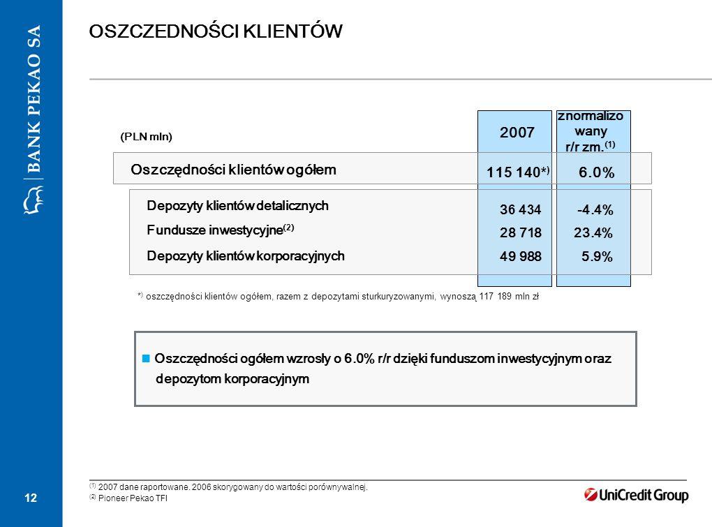 12 OSZCZEDNOŚCI KLIENTÓW 2007 (PLN mln) Oszczędności klientów ogółem Depozyty klientów detalicznych Fundusze inwestycyjne ( 2 ) Depozyty klientów korp
