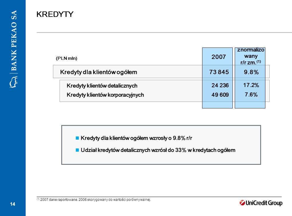14 KREDYTY (PLN mln) Kredyty dla klientów ogółem Kredyty klientów detalicznych Kredyty klientów korporacyjnych 2007 73 845 24 236 49 609 Kredyty dla k