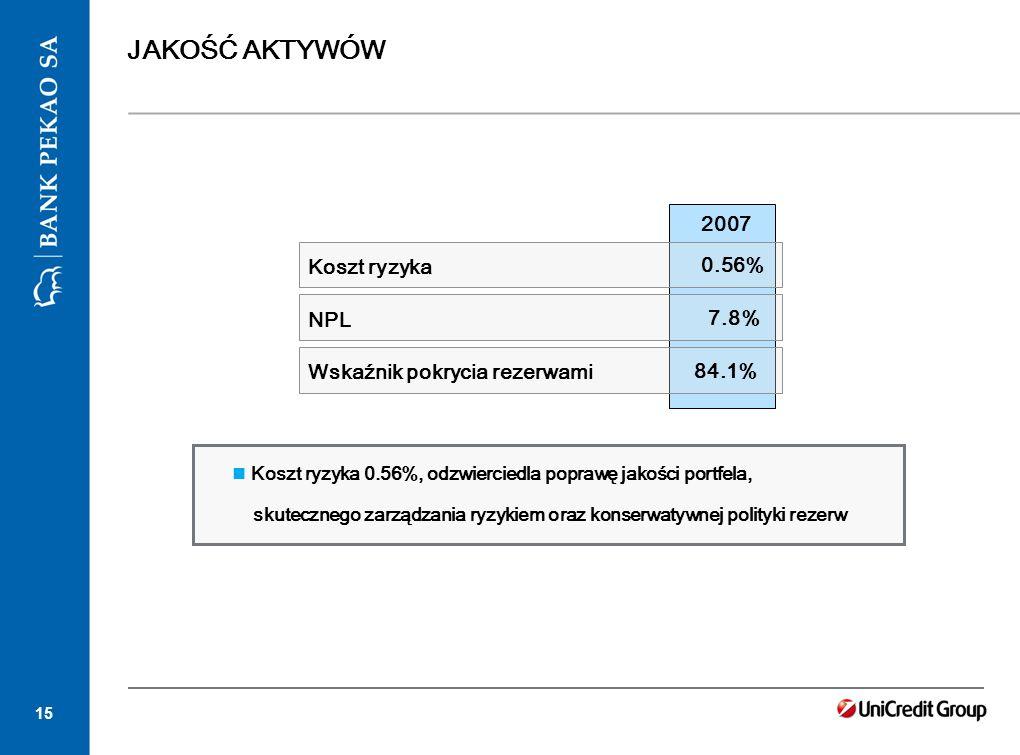 15 JAKOŚĆ AKTYWÓW Koszt ryzyka 0.56%, odzwierciedla poprawę jakości portfela, skutecznego zarządzania ryzykiem oraz konserwatywnej polityki rezerw 200