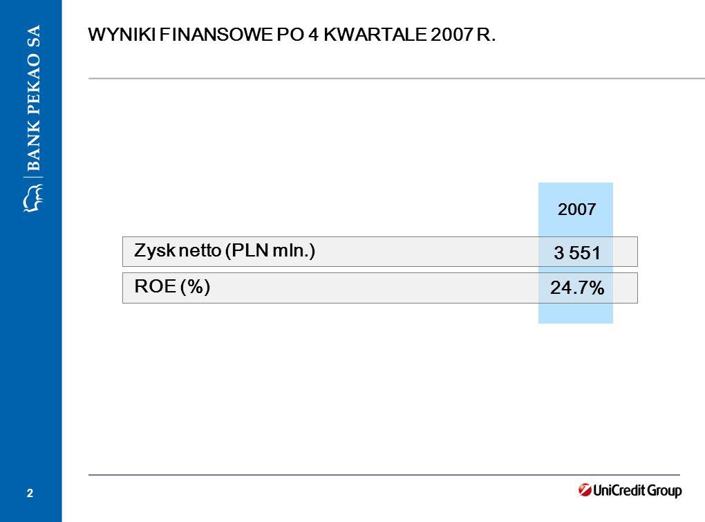 2 WYNIKI FINANSOWE PO 4 KWARTALE 2007 R. 2007 3 551 24.7% Zysk netto (PLN mln.) ROE (%)
