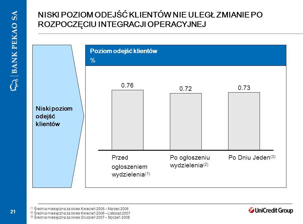 21 NISKI POZIOM ODEJŚĆ KLIENTÓW NIE ULEGŁ ZMIANIE PO ROZPOCZĘCIU INTEGRACJI OPERACYJNEJ Poziom odejść klientów % (1) Średnia miesięczna za okres Kwiec