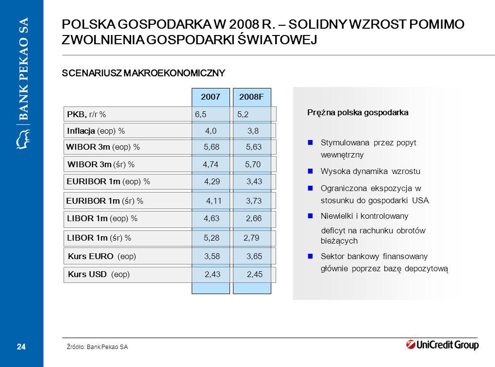 24 POLSKA GOSPODARKA W 2008 R. – SOLIDNY WZROST POMIMO ZWOLNIENIA GOSPODARKI ŚWIATOWEJ 2008F PKB, r/r % 6,5 5,2 2007 LIBOR 1m (eop) % 4,63 2,66 WIBOR