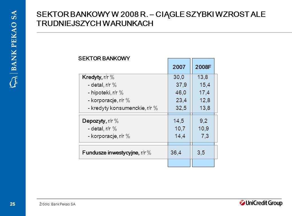 25 SEKTOR BANKOWY W 2008 R. – CIĄGLE SZYBKI WZROST ALE TRUDNIEJSZYCH WARUNKACH 2008F2007 Kredyty, r/r % 30,0 13,8 - detal, r/r % 37,9 15,4 - hipoteki,