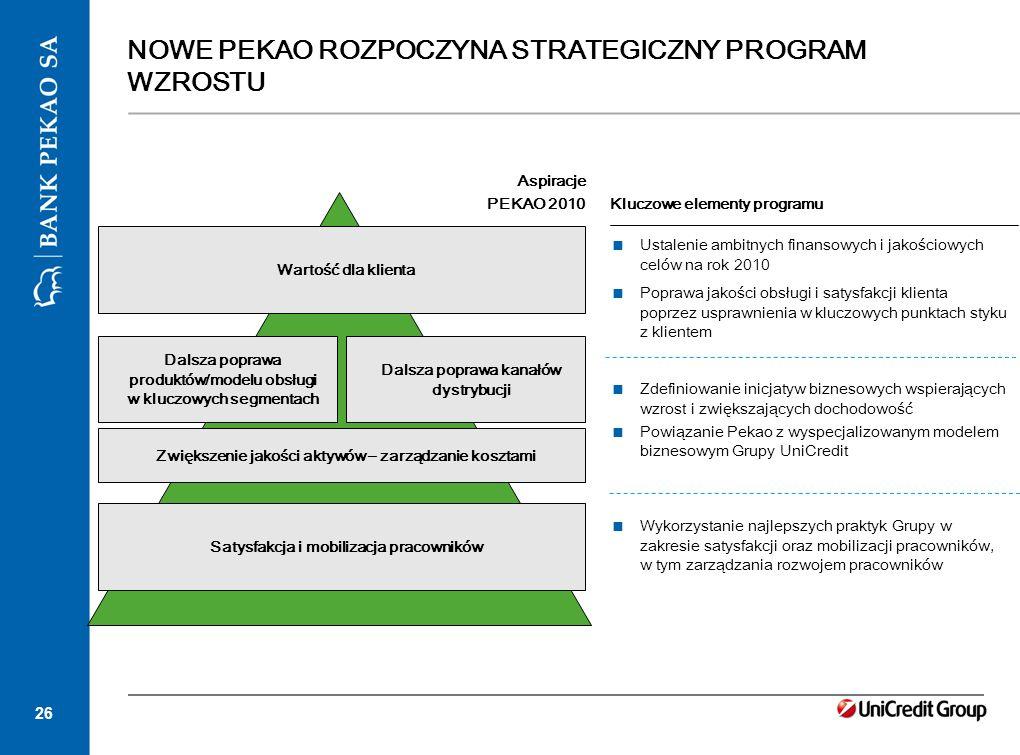 26 NOWE PEKAO ROZPOCZYNA STRATEGICZNY PROGRAM WZROSTU Dalsza poprawa produktów/modelu obsługi w kluczowych segmentach Zwiększenie jakości aktywów – za