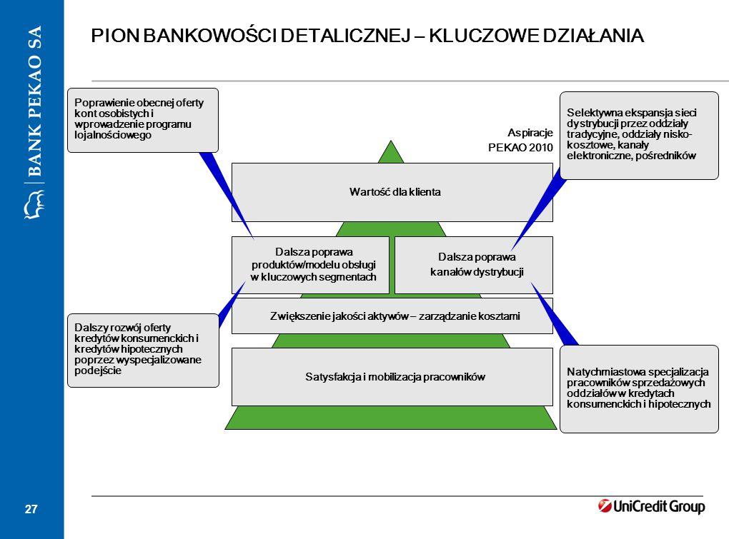 27 PION BANKOWOŚCI DETALICZNEJ – KLUCZOWE DZIAŁANIA Dalsza poprawa produktów/modelu obsługi w kluczowych segmentach Zwiększenie jakości aktywów – zarz