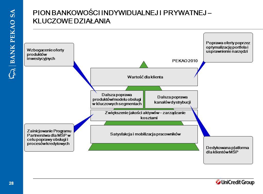 28 PION BANKOWOŚCI INDYWIDUALNEJ I PRYWATNEJ – KLUCZOWE DZIAŁANIA Dalsza poprawa produktów/modelu obsługi w kluczowych segmentach Satysfakcja i mobili