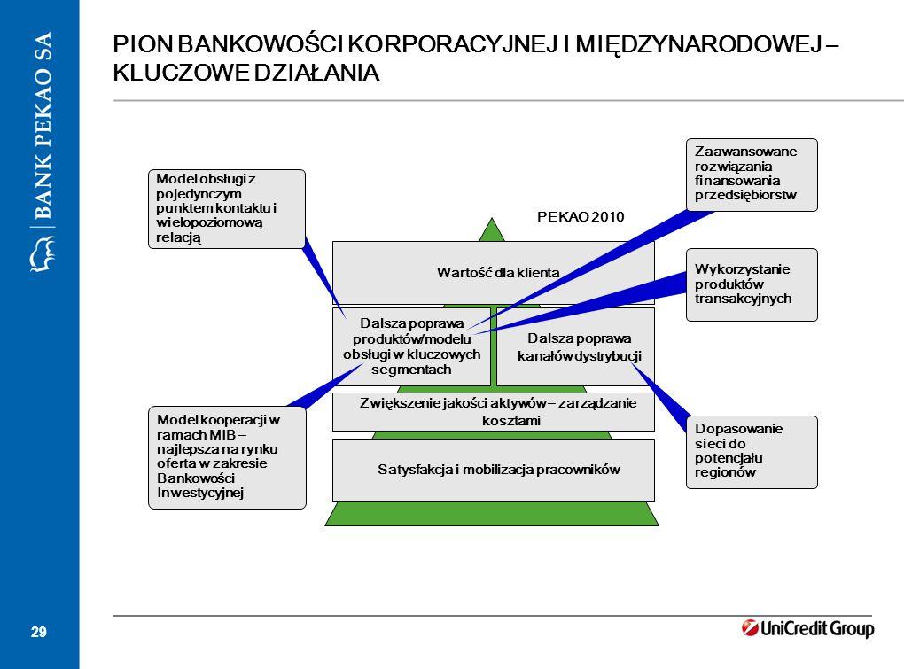 29 Dalsza poprawa produktów/modelu obsługi w kluczowych segmentach Satysfakcja i mobilizacja pracowników Zwiększenie jakości aktywów – zarządzanie kos