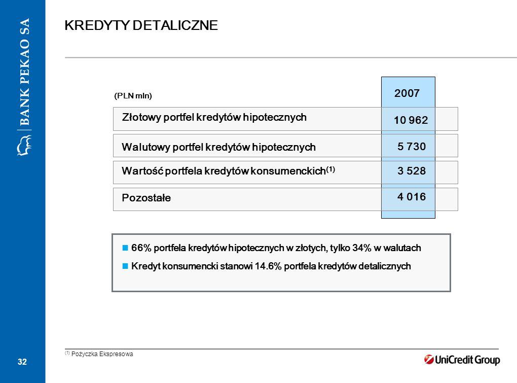 32 KREDYTY DETALICZNE 2007 (PLN mln) 10 962 5 730 Walutowy portfel kredytów hipotecznych Wartość portfela kredytów konsumenckich (1) Pozostałe 66% por