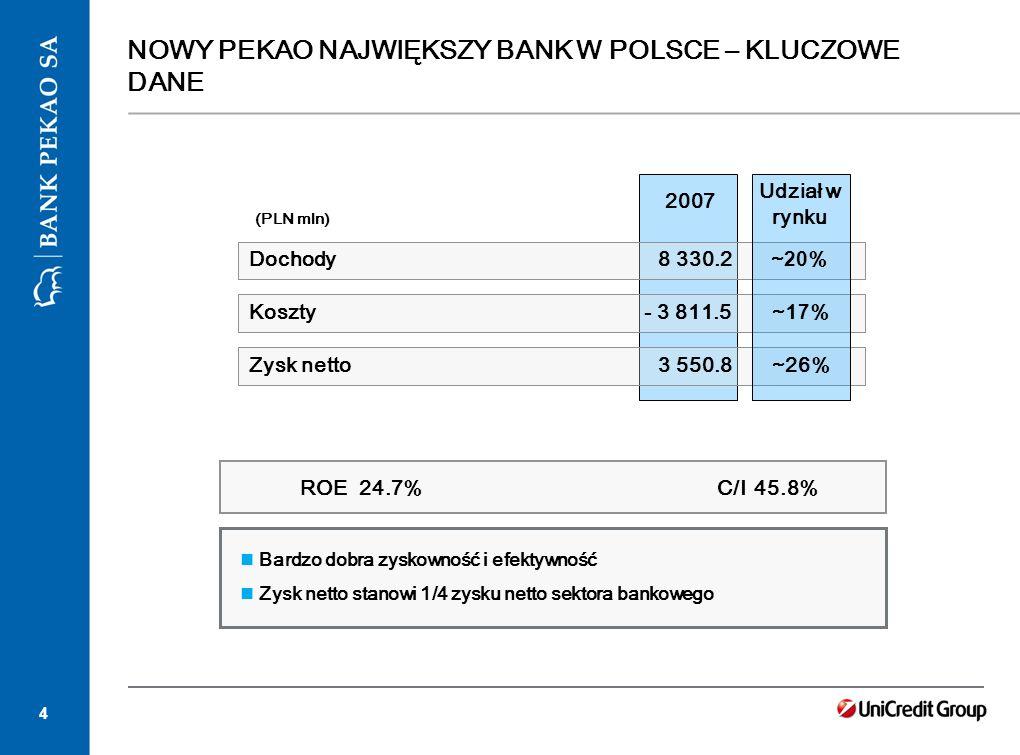 4 2007 Dochody Koszty ROE 24.7% C/I 45.8% Zysk netto (PLN mln) NOWY PEKAO NAJWIĘKSZY BANK W POLSCE – KLUCZOWE DANE Bardzo dobra zyskowność i efektywno