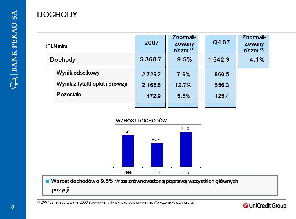 8 DOCHODY 2007 (PLN mln) 4.1% Q4 07 1 542.3 Dochody Wynik odsetkowy Wynik z tytu łu opłat i prowizji Pozostałe 5 368.79.5% 2 729.27.9% 2 166.612.7% 47