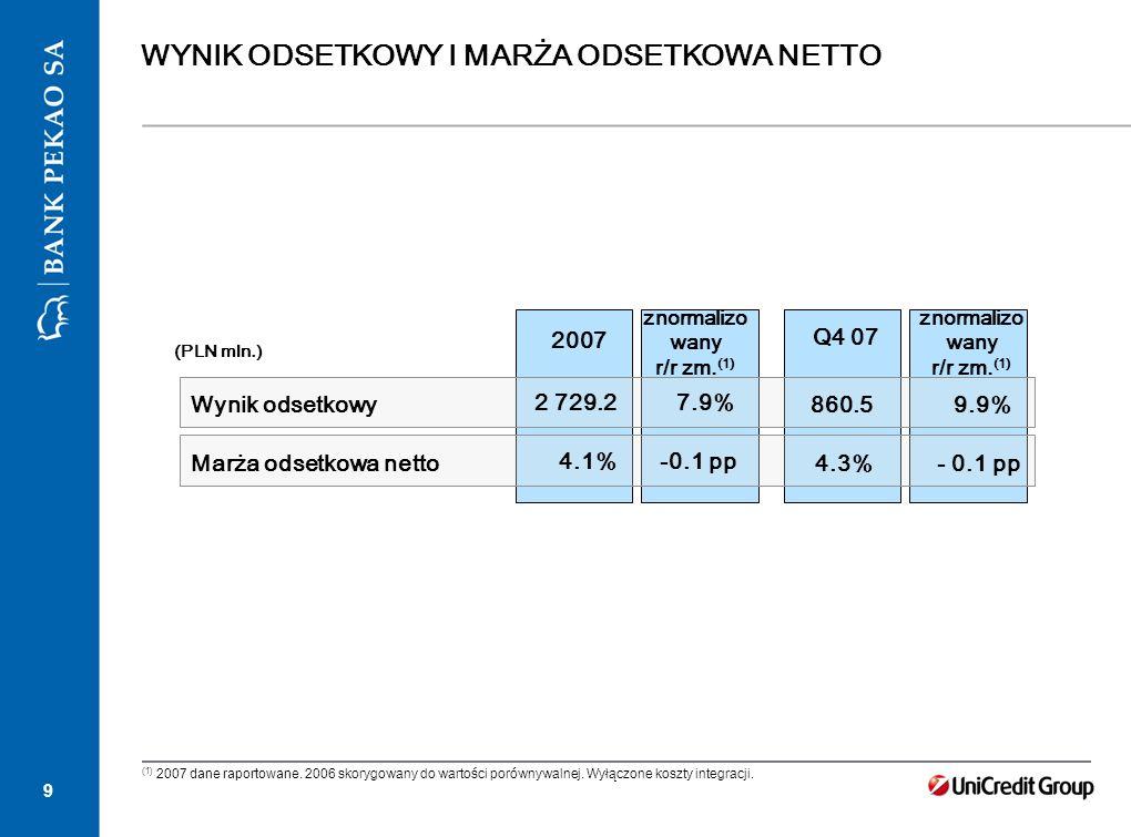 9 WYNIK ODSETKOWY I MARŻA ODSETKOWA NETTO 2007 (PLN mln.) 9.9% Q4 07 860.5 Wynik odsetkowy 2 729.27.9% - 0.1 pp 4.3% Marża odsetkowa netto 4.1%-0.1 pp