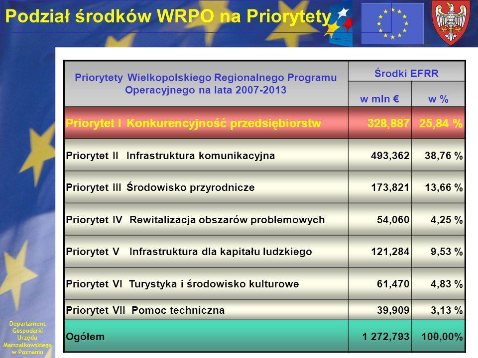 2 Priorytety Wielkopolskiego Regionalnego Programu Operacyjnego na lata 2007-2013 Środki EFRR w mln w % Priorytet I Konkurencyjność przedsiębiorstw328,88725,84 % Priorytet II Infrastruktura komunikacyjna493,36238,76 % Priorytet III Środowisko przyrodnicze173,82113,66 % Priorytet IV Rewitalizacja obszarów problemowych54,0604,25 % Priorytet V Infrastruktura dla kapitału ludzkiego121,2849,53 % Priorytet VI Turystyka i środowisko kulturowe61,4704,83 % Priorytet VII Pomoc techniczna39,9093,13 % Ogółem1 272,793100,00% Podział środków WRPO na Priorytety Departament Gospodarki Urzędu Marszałkowskiego w Poznaniu