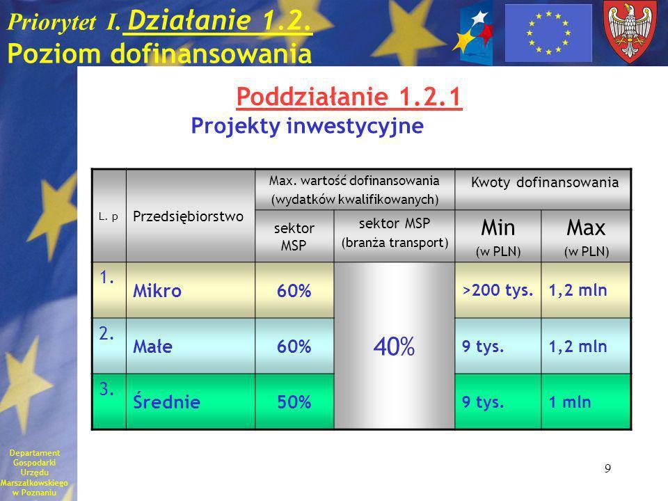 20 Priorytet I.Konkurencyjność przedsiębiorstw Działania dla sektora MSP Preferencje: 1.