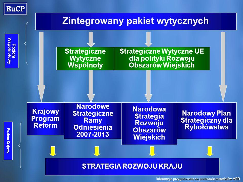 Strategiczne Wytyczne Wspólnoty Poziom Krajowy Narodowa Strategia Rozwoju Obszarów Wiejskich Narodowe Strategiczne Ramy Odniesienia 2007-2013 Zintegrowany pakiet wytycznych Poziom Wspólnotowy Narodowy Plan Strategiczny dla Rybołówstwa Strategiczne Wytyczne UE dla polityki Rozwoju Obszarów Wiejskich Krajowy Program Reform STRATEGIA ROZWOJU KRAJU Informacje przygotowane na podstawie materiałów MRR