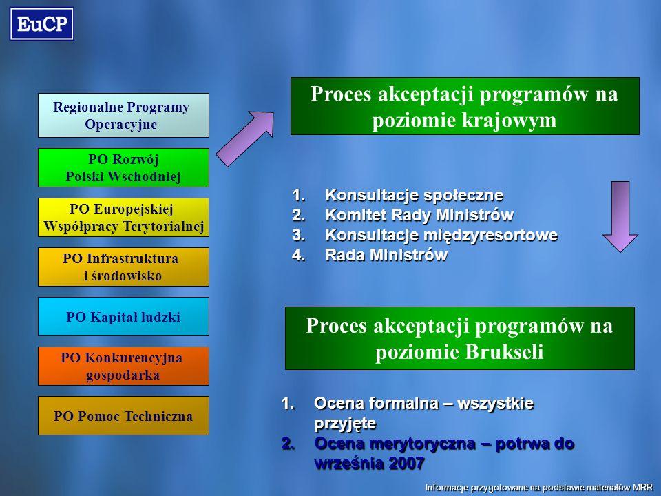 Regionalne Programy Operacyjne PO Rozwój Polski Wschodniej PO Europejskiej Współpracy Terytorialnej PO Infrastruktura i środowisko PO Kapitał ludzki PO Konkurencyjna gospodarka PO Pomoc Techniczna Proces akceptacji programów na poziomie krajowym Proces akceptacji programów na poziomie Brukseli 1.Konsultacje społeczne 2.Komitet Rady Ministrów 3.Konsultacje międzyresortowe 4.Rada Ministrów 1.Ocena formalna – wszystkie przyjęte 2.Ocena merytoryczna – potrwa do września 2007 Informacje przygotowane na podstawie materiałów MRR