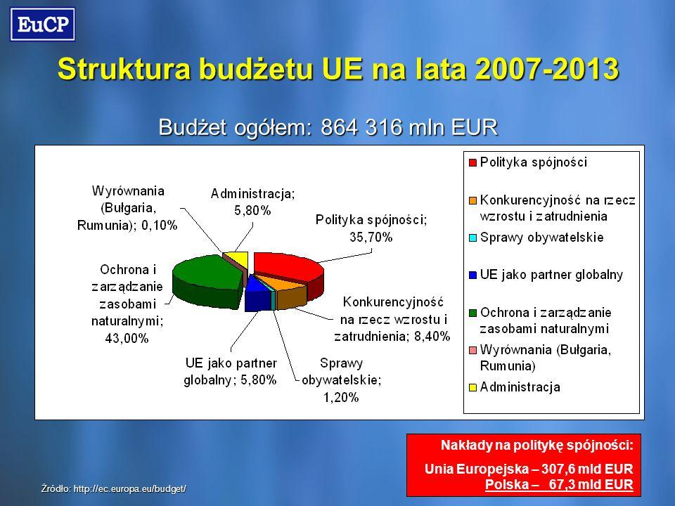 Struktura budżetu UE na lata 2007-2013 Budżet ogółem: 864 316 mln EUR Żródło: http://ec.europa.eu/budget/ Nakłady na politykę spójności: Unia Europejska – 307,6 mld EUR Polska – 67,3 mld EUR