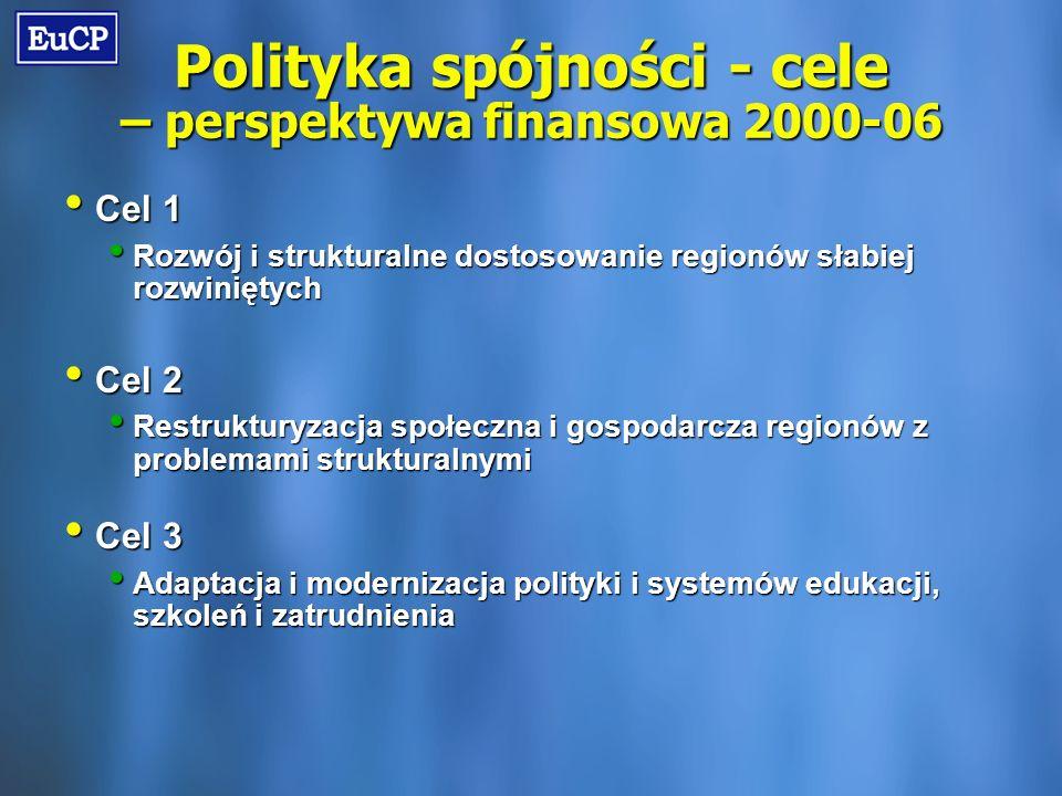 Polityka spójności - cele – perspektywa finansowa 2000-06 Cel 1 Cel 1 Rozwój i strukturalne dostosowanie regionów słabiej rozwiniętych Rozwój i strukturalne dostosowanie regionów słabiej rozwiniętych Cel 2 Cel 2 Restrukturyzacja społeczna i gospodarcza regionów z problemami strukturalnymi Restrukturyzacja społeczna i gospodarcza regionów z problemami strukturalnymi Cel 3 Cel 3 Adaptacja i modernizacja polityki i systemów edukacji, szkoleń i zatrudnienia Adaptacja i modernizacja polityki i systemów edukacji, szkoleń i zatrudnienia