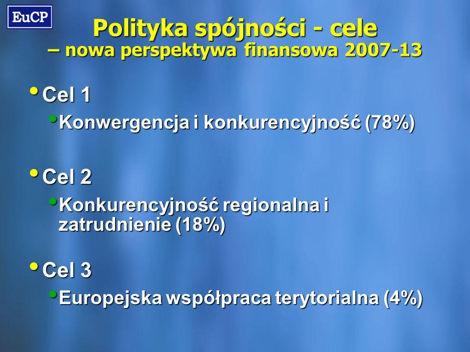 Polityka spójności - cele – nowa perspektywa finansowa 2007-13 Cel 1 Cel 1 Konwergencja i konkurencyjność (78%) Konwergencja i konkurencyjność (78%) Cel 2 Cel 2 Konkurencyjność regionalna i zatrudnienie (18%) Konkurencyjność regionalna i zatrudnienie (18%) Cel 3 Cel 3 Europejska współpraca terytorialna (4%) Europejska współpraca terytorialna (4%)