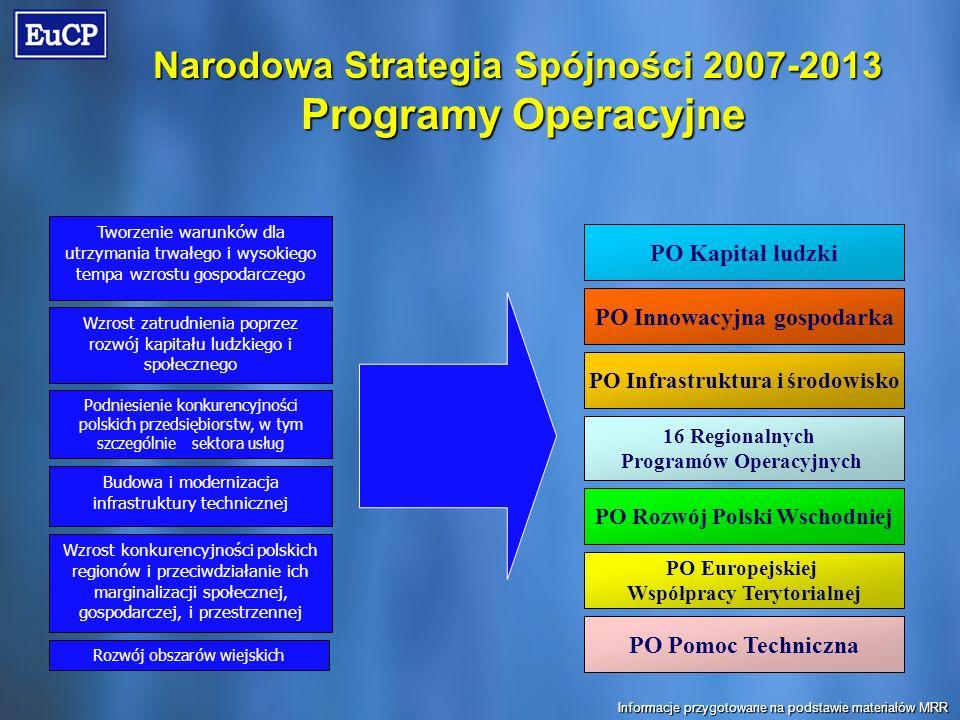 Narodowa Strategia Spójności 2007-2013 Programy Operacyjne Programy Operacyjne Wzrost zatrudnienia poprzez rozwój kapitału ludzkiego i społecznego Podniesienie konkurencyjności polskich przedsiębiorstw, w tym szczególnie sektora usług Tworzenie warunków dla utrzymania trwałego i wysokiego tempa wzrostu gospodarczego Budowa i modernizacja infrastruktury technicznej Wzrost konkurencyjności polskich regionów i przeciwdziałanie ich marginalizacji społecznej, gospodarczej, i przestrzennej Rozwój obszarów wiejskich 16 Regionalnych Programów Operacyjnych PO Rozwój Polski Wschodniej PO Europejskiej Współpracy Terytorialnej PO Infrastruktura i środowisko PO Kapitał ludzki PO Innowacyjna gospodarka PO Pomoc Techniczna Informacje przygotowane na podstawie materiałów MRR