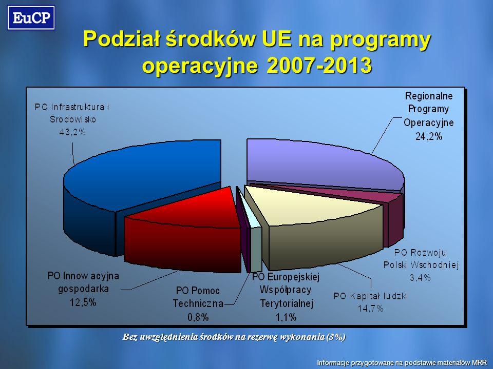 Podział środków UE na programy operacyjne 2007-2013 Bez uwzględnienia środków na rezerwę wykonania (3%) Informacje przygotowane na podstawie materiałów MRR