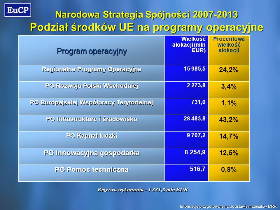 Narodowa Strategia Spójności 2007-2013 Podział środków UE na programy operacyjne Rezerwa wykonania – 1 331,3 mln EUR 0,8% 516,7 PO Pomoc techniczna 12,5% 8 254,9 PO Innowacyjna gospodarka 14,7% 9 707,2 PO Kapitał ludzki 43,2% 28 483,8 PO Infrastruktura i środowisko 1,1% 731,0 PO Europejskiej Współpracy Terytorialnej 3,4% 2 273,8 PO Rozwoju Polski Wschodniej 24,2% 15 985,5 Regionalne Programy Operacyjne Procentowa wielkość alokacji Wielkość alokacji (mln EUR) Program operacyjny Informacje przygotowane na podstawie materiałów MRR