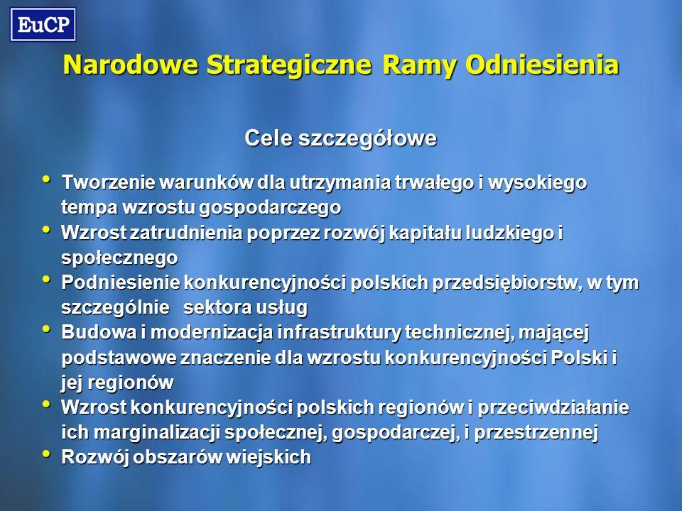 Narodowe Strategiczne Ramy Odniesienia Cele szczegółowe Tworzenie warunków dla utrzymania trwałego i wysokiego tempa wzrostu gospodarczego Tworzenie warunków dla utrzymania trwałego i wysokiego tempa wzrostu gospodarczego Wzrost zatrudnienia poprzez rozwój kapitału ludzkiego i społecznego Wzrost zatrudnienia poprzez rozwój kapitału ludzkiego i społecznego Podniesienie konkurencyjności polskich przedsiębiorstw, w tym szczególnie sektora usług Podniesienie konkurencyjności polskich przedsiębiorstw, w tym szczególnie sektora usług Budowa i modernizacja infrastruktury technicznej, mającej podstawowe znaczenie dla wzrostu konkurencyjności Polski i jej regionów Budowa i modernizacja infrastruktury technicznej, mającej podstawowe znaczenie dla wzrostu konkurencyjności Polski i jej regionów Wzrost konkurencyjności polskich regionów i przeciwdziałanie ich marginalizacji społecznej, gospodarczej, i przestrzennej Wzrost konkurencyjności polskich regionów i przeciwdziałanie ich marginalizacji społecznej, gospodarczej, i przestrzennej Rozwój obszarów wiejskich Rozwój obszarów wiejskich
