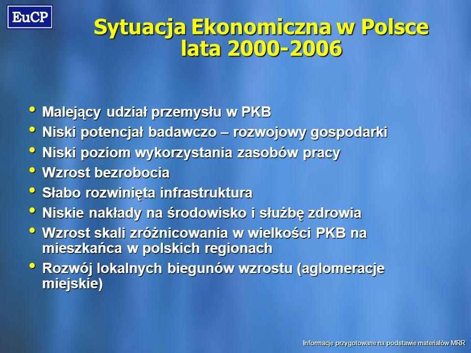 Sytuacja Ekonomiczna w Polsce lata 2000-2006 Malejący udział przemysłu w PKB Malejący udział przemysłu w PKB Niski potencjał badawczo – rozwojowy gospodarki Niski potencjał badawczo – rozwojowy gospodarki Niski poziom wykorzystania zasobów pracy Niski poziom wykorzystania zasobów pracy Wzrost bezrobocia Wzrost bezrobocia Słabo rozwinięta infrastruktura Słabo rozwinięta infrastruktura Niskie nakłady na środowisko i służbę zdrowia Niskie nakłady na środowisko i służbę zdrowia Wzrost skali zróżnicowania w wielkości PKB na mieszkańca w polskich regionach Wzrost skali zróżnicowania w wielkości PKB na mieszkańca w polskich regionach Rozwój lokalnych biegunów wzrostu (aglomeracje miejskie) Rozwój lokalnych biegunów wzrostu (aglomeracje miejskie) Informacje przygotowane na podstawie materiałów MRR