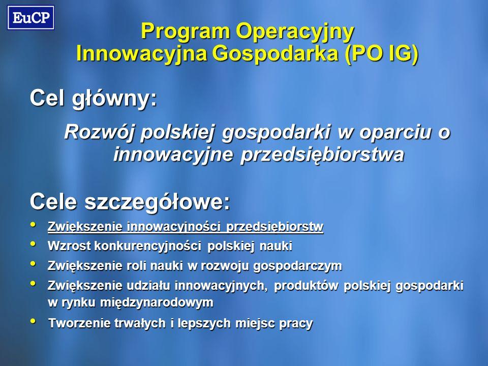 Program Operacyjny Innowacyjna Gospodarka (PO IG) Cel główny: Rozwój polskiej gospodarki w oparciu o innowacyjne przedsiębiorstwa Cele szczegółowe: Zwiększenie innowacyjności przedsiębiorstw Zwiększenie innowacyjności przedsiębiorstw Wzrost konkurencyjności polskiej nauki Wzrost konkurencyjności polskiej nauki Zwiększenie roli nauki w rozwoju gospodarczym Zwiększenie roli nauki w rozwoju gospodarczym Zwiększenie udziału innowacyjnych, produktów polskiej gospodarki w rynku międzynarodowym Zwiększenie udziału innowacyjnych, produktów polskiej gospodarki w rynku międzynarodowym Tworzenie trwałych i lepszych miejsc pracy Tworzenie trwałych i lepszych miejsc pracy