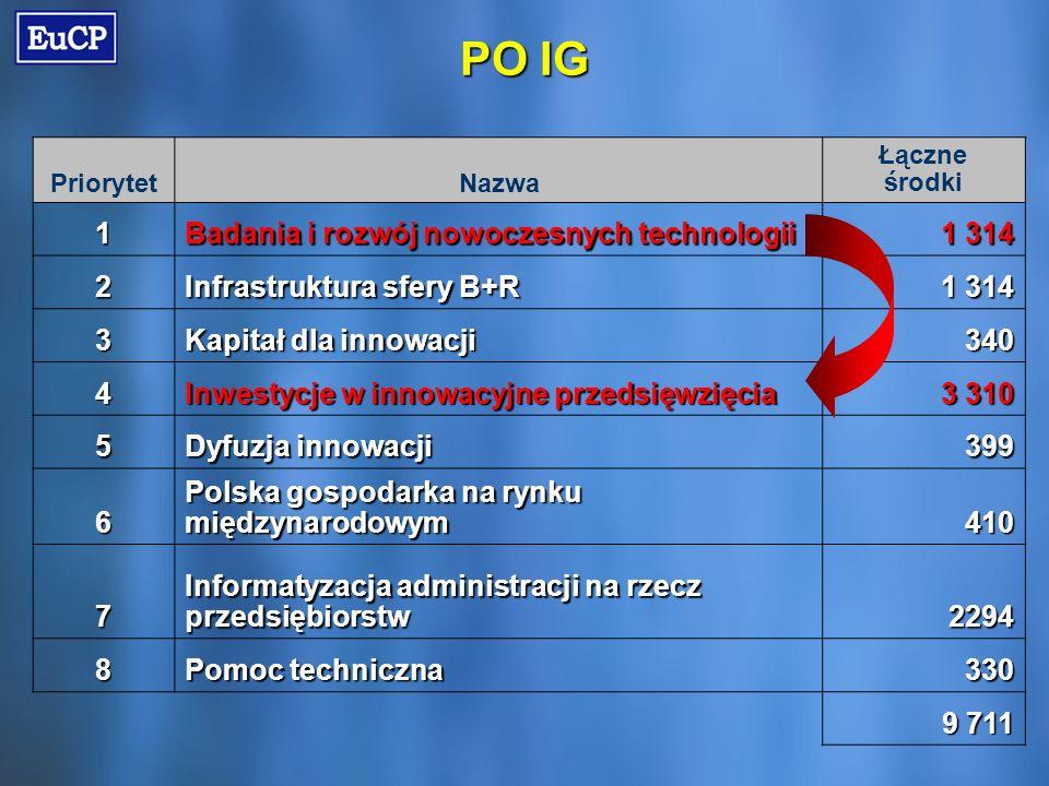 PO IG PriorytetNazwa Łączne środki 1 Badania i rozwój nowoczesnych technologii 1 314 2 Infrastruktura sfery B+R 1 314 3 Kapitał dla innowacji 340 4 Inwestycje w innowacyjne przedsięwzięcia 3 310 5 Dyfuzja innowacji 399 6 Polska gospodarka na rynku międzynarodowym 410 7 Informatyzacja administracji na rzecz przedsiębiorstw 2294 8 Pomoc techniczna 330 9 711