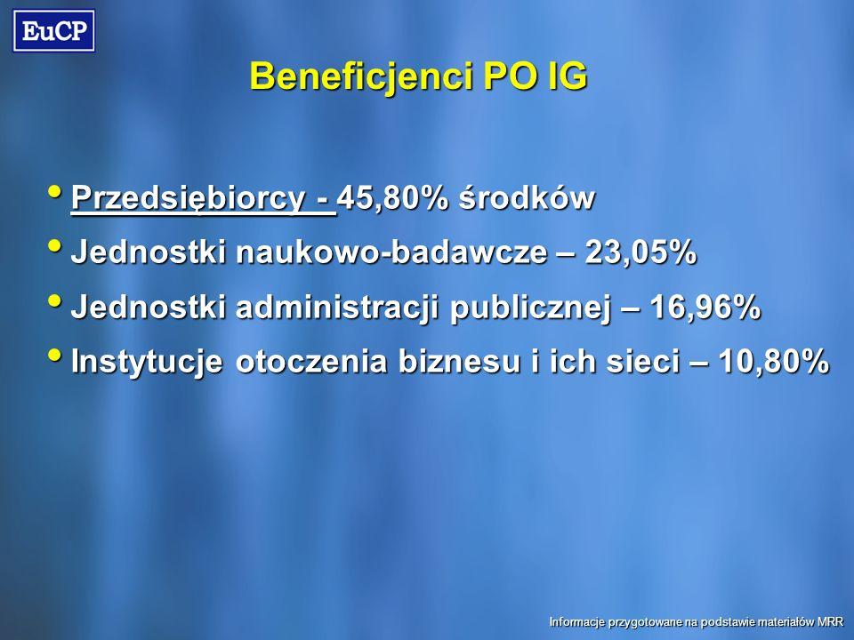 Beneficjenci PO IG Przedsiębiorcy - 45,80% środków Przedsiębiorcy - 45,80% środków Jednostki naukowo-badawcze – 23,05% Jednostki naukowo-badawcze – 23,05% Jednostki administracji publicznej – 16,96% Jednostki administracji publicznej – 16,96% Instytucje otoczenia biznesu i ich sieci – 10,80% Instytucje otoczenia biznesu i ich sieci – 10,80% Informacje przygotowane na podstawie materiałów MRR