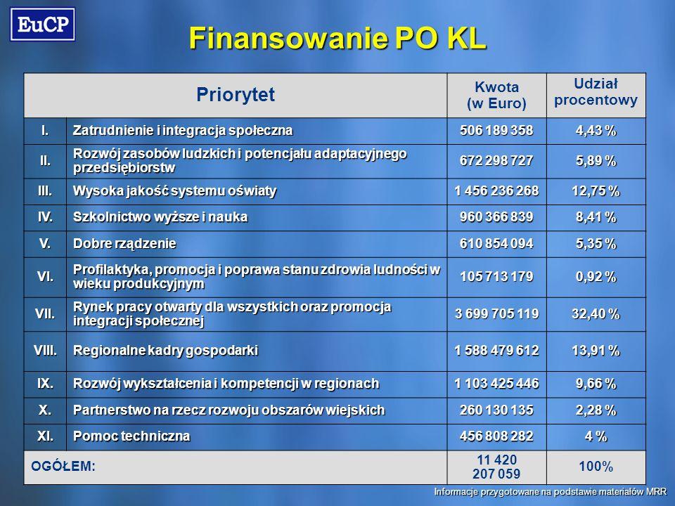 Finansowanie PO KL Priorytet Kwota (w Euro) Udział procentowy I.